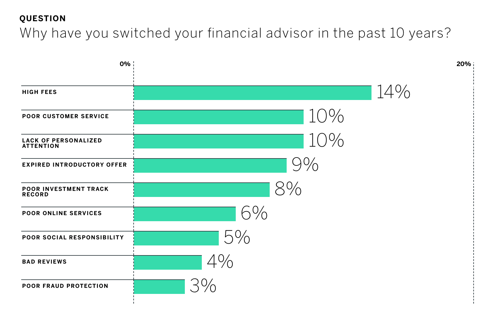 why_switch_financial_advisor